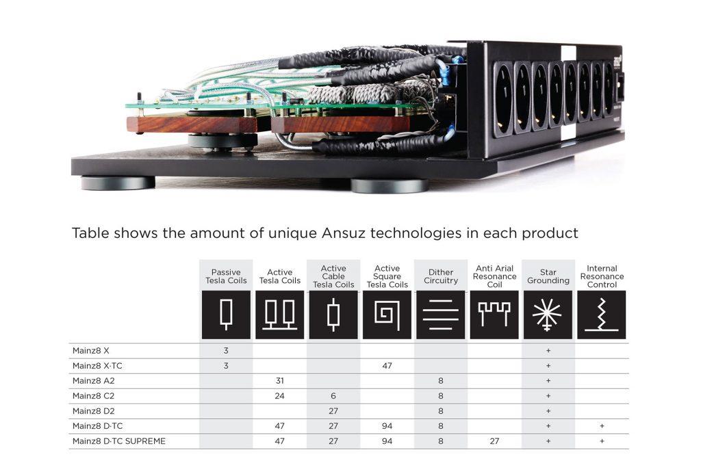 Ansuz Mainz 8 X, X-TC, A2, C2, D2, D-TC och D-TC Supreme